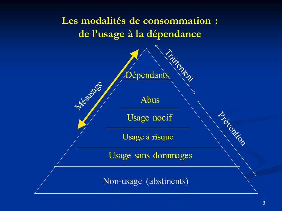 Les modalités de consommation : de l'usage à la dépendance