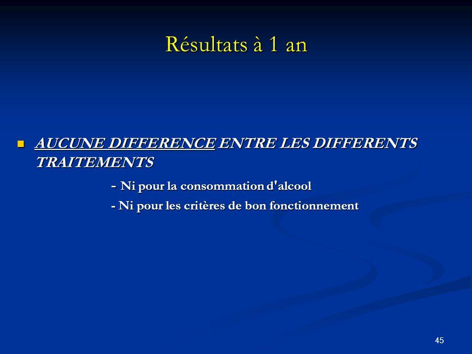 Résultats à 1 an AUCUNE DIFFERENCE ENTRE LES DIFFERENTS TRAITEMENTS