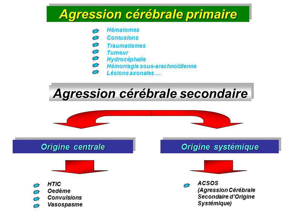 Agression cérébrale primaire Agression cérébrale secondaire