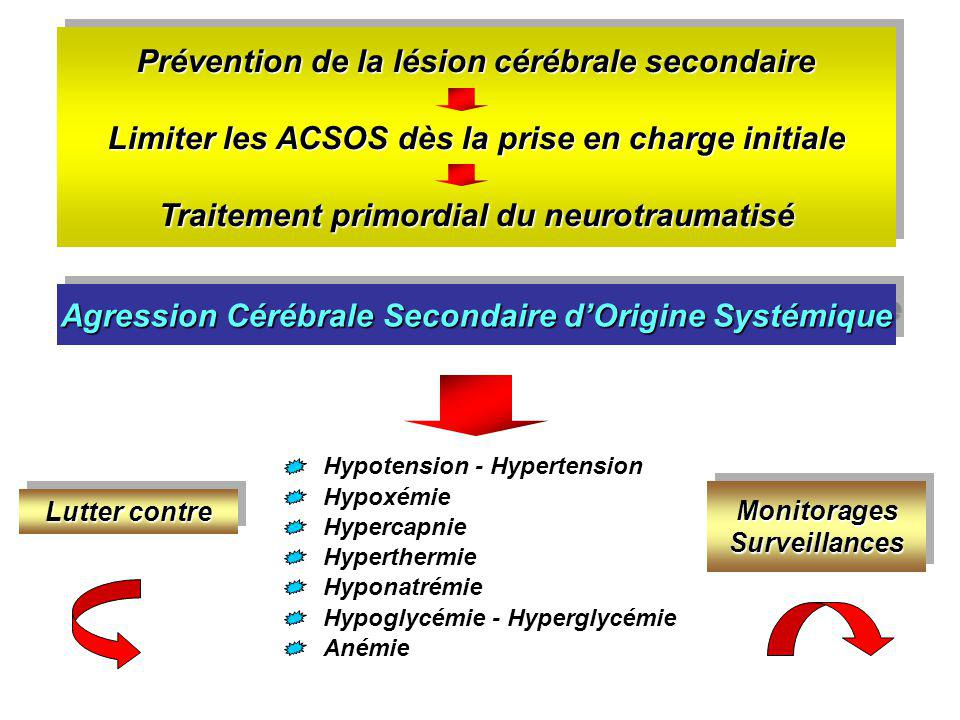 Prévention de la lésion cérébrale secondaire