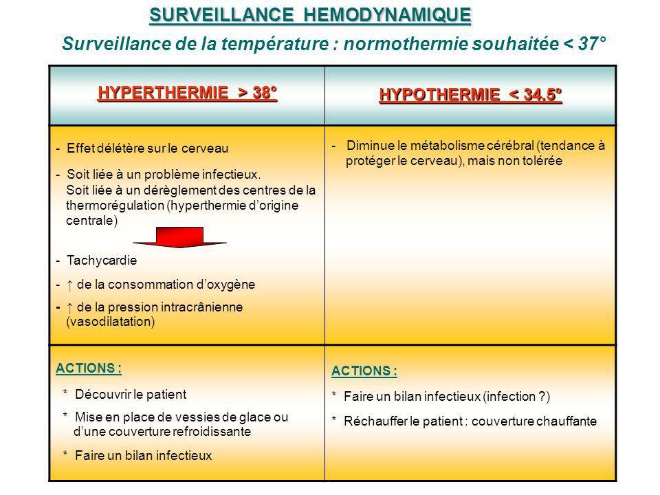 SURVEILLANCE HEMODYNAMIQUE