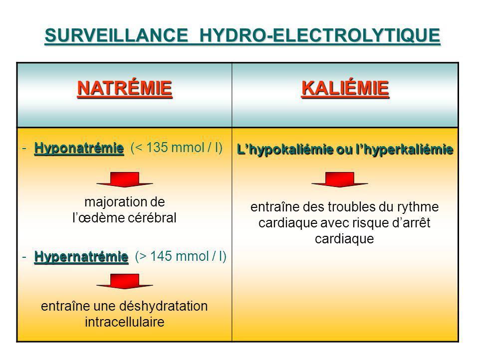 entraîne une déshydratation intracellulaire