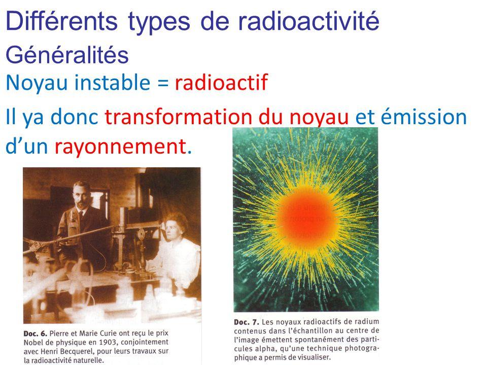 Différents types de radioactivité