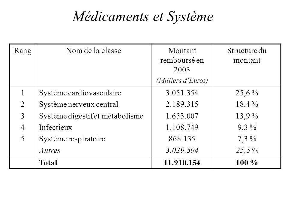 Médicaments et Système