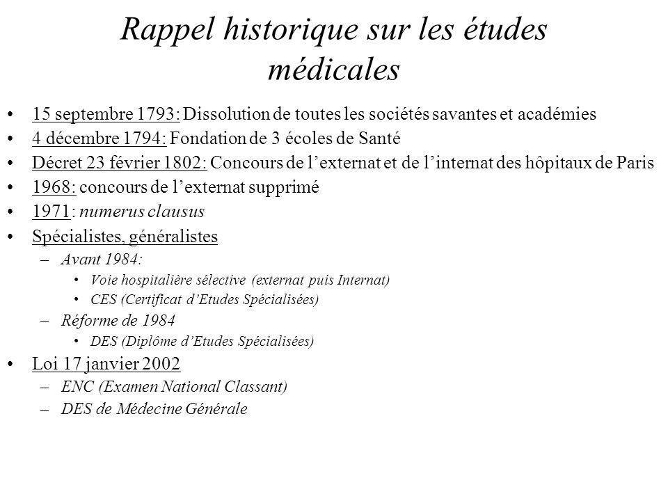 Rappel historique sur les études médicales