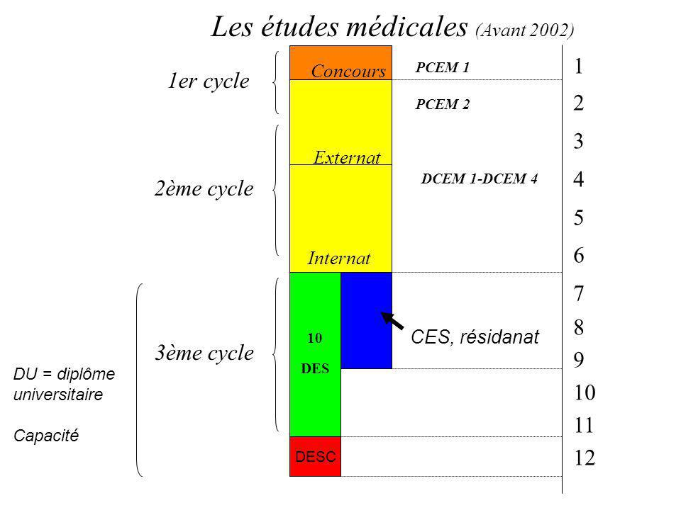 Les études médicales (Avant 2002)
