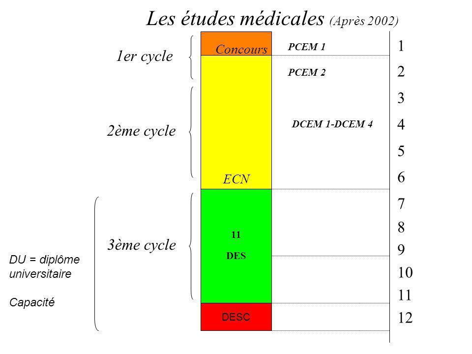 Les études médicales (Après 2002)