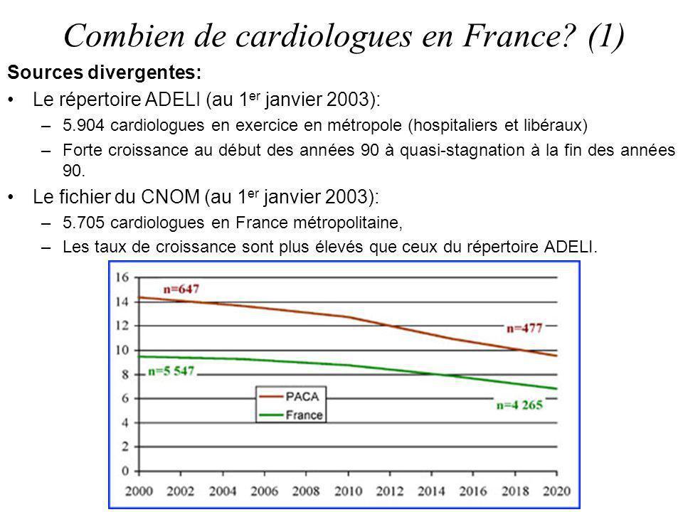 Combien de cardiologues en France (1)