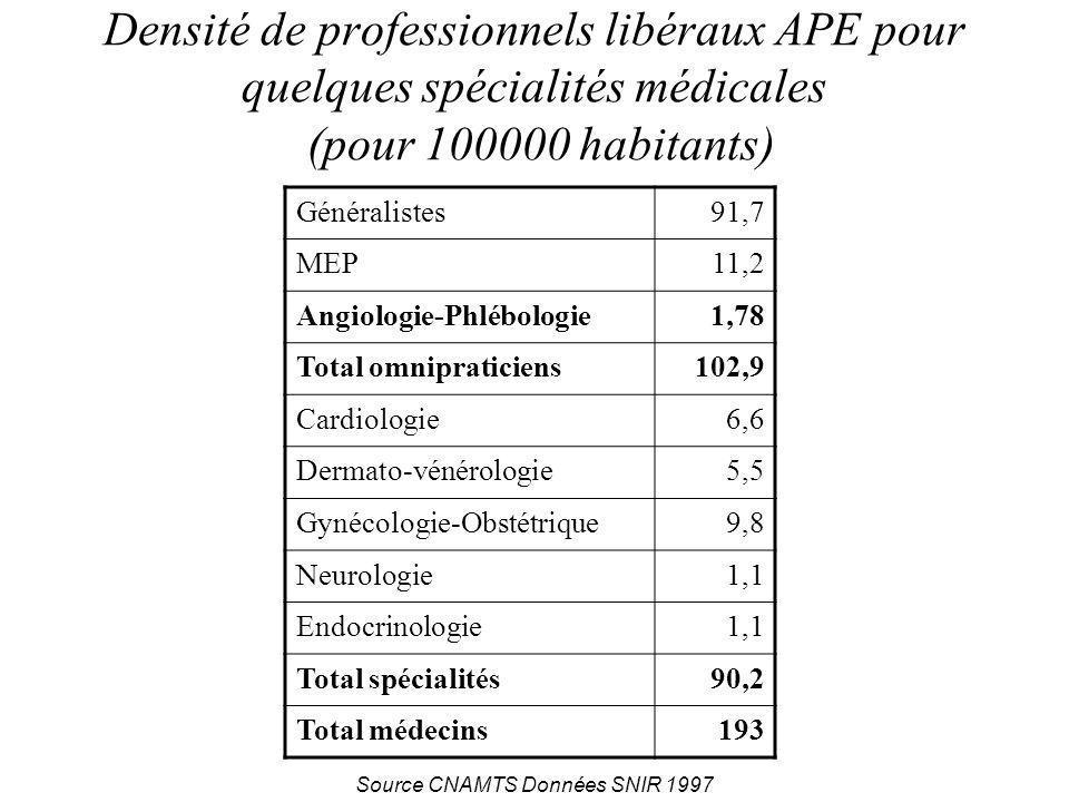 Densité de professionnels libéraux APE pour quelques spécialités médicales (pour 100000 habitants)