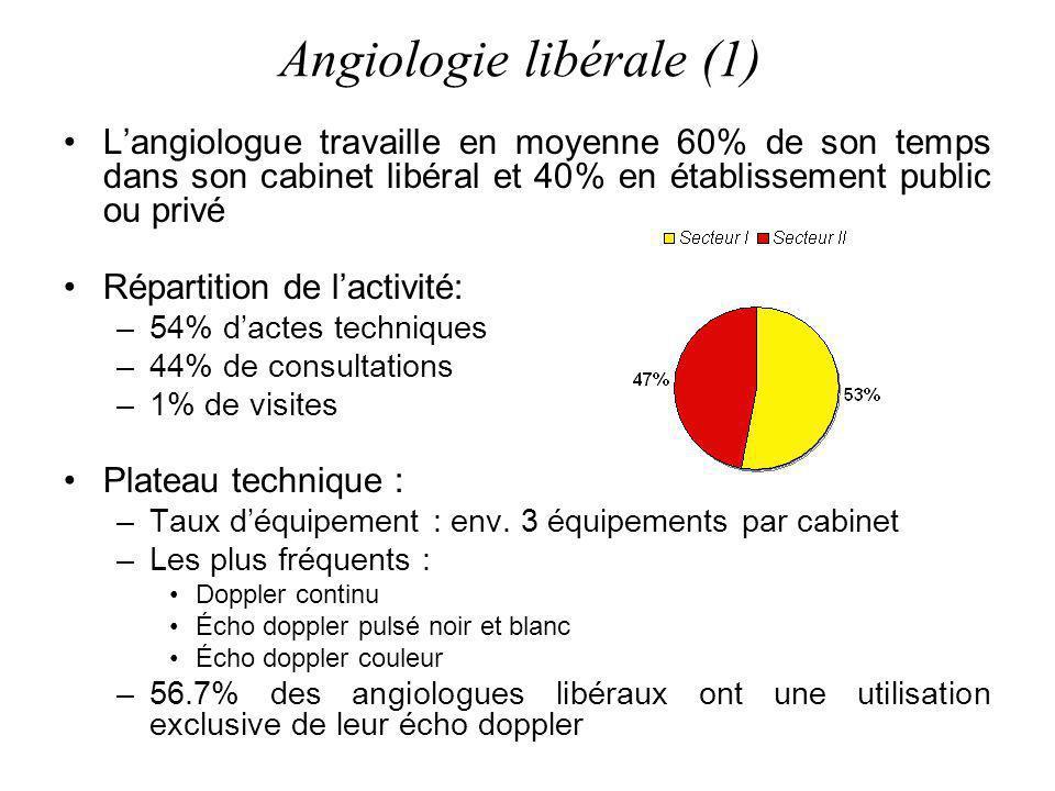 Angiologie libérale (1)