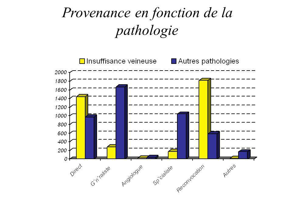 Provenance en fonction de la pathologie