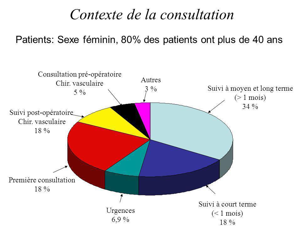 Contexte de la consultation