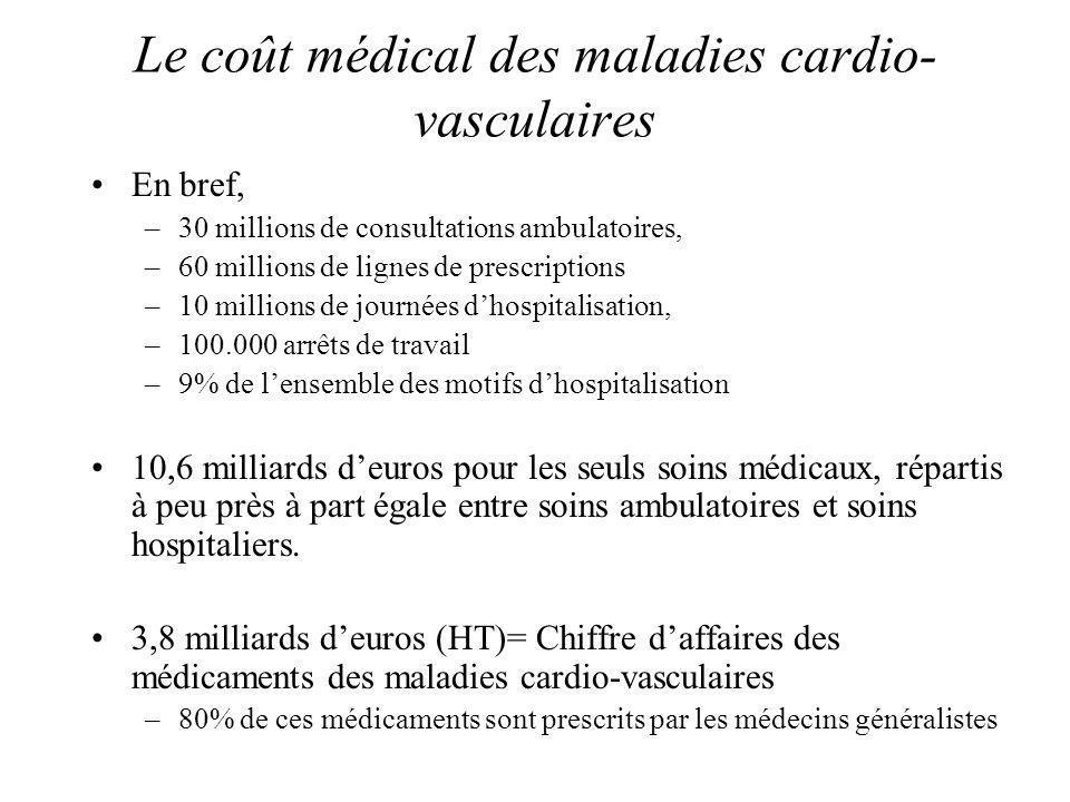Le coût médical des maladies cardio-vasculaires