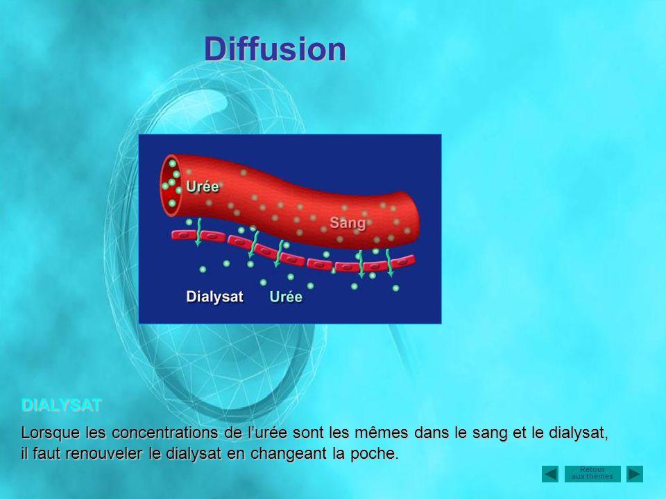Diffusion DIALYSAT.