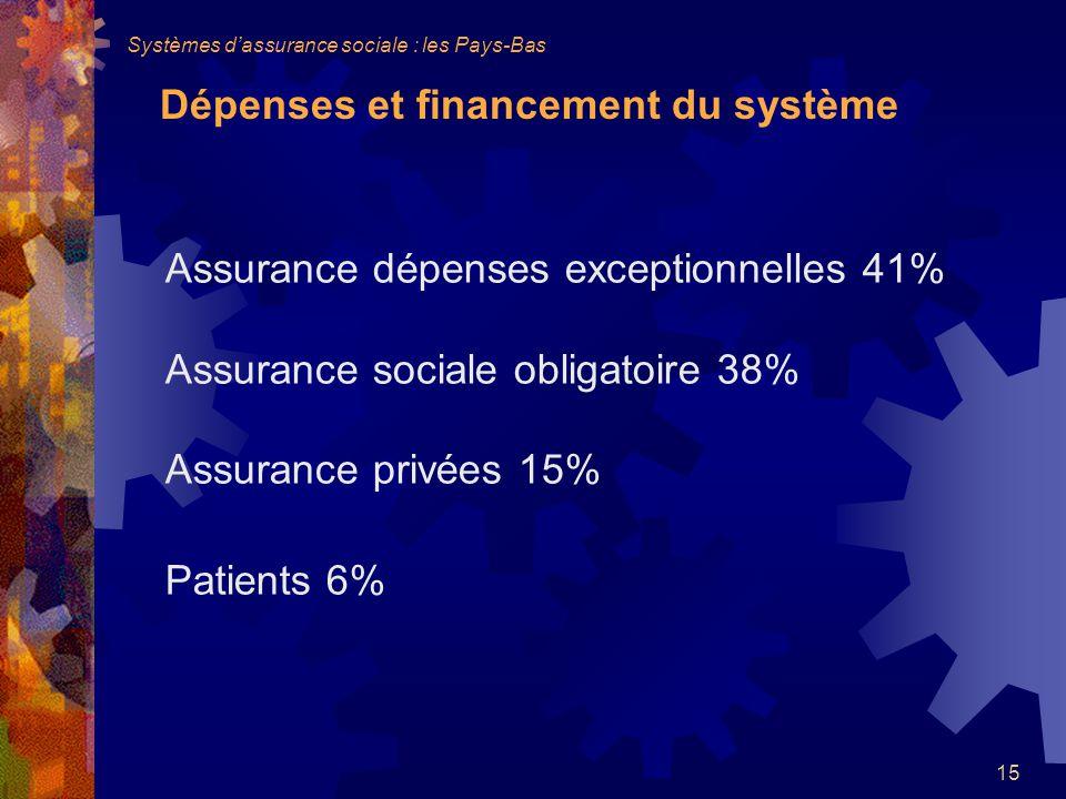 Assurance dépenses exceptionnelles 41%