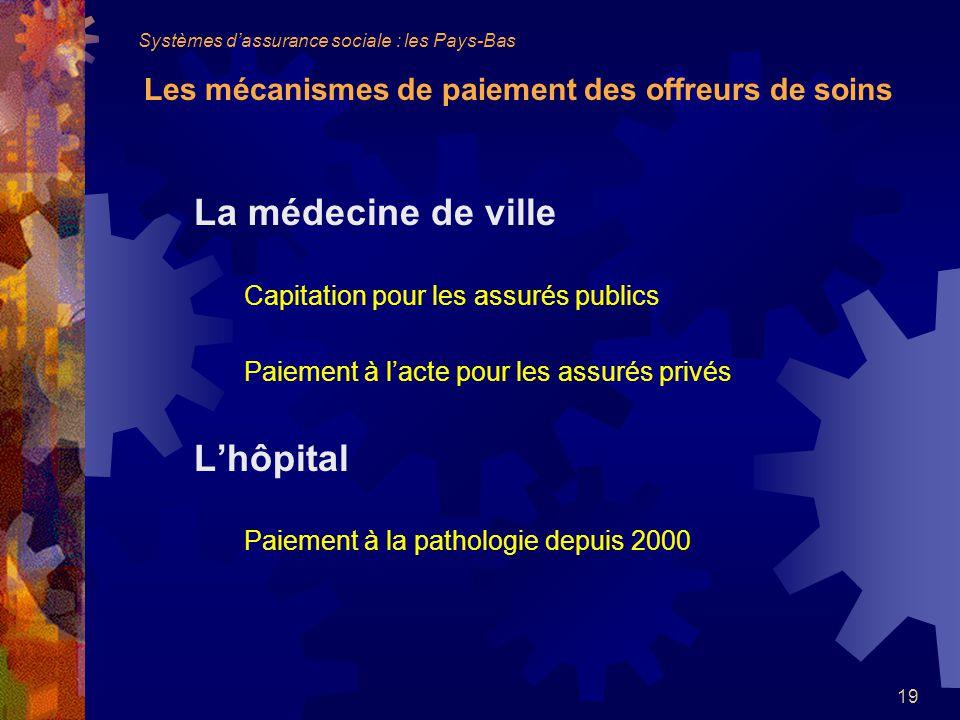 La médecine de ville L'hôpital Capitation pour les assurés publics