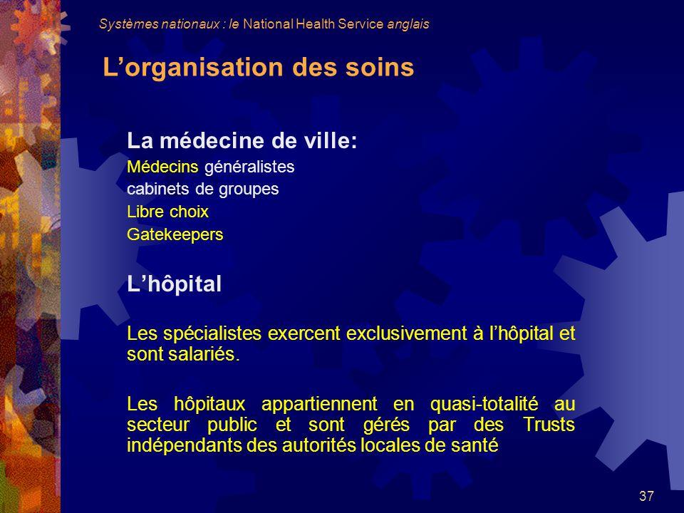 La médecine de ville: L'hôpital