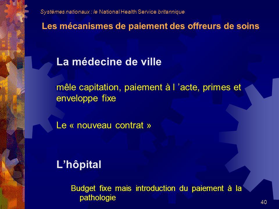 La médecine de ville L'hôpital