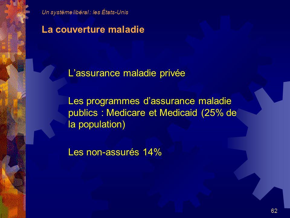 L'assurance maladie privée