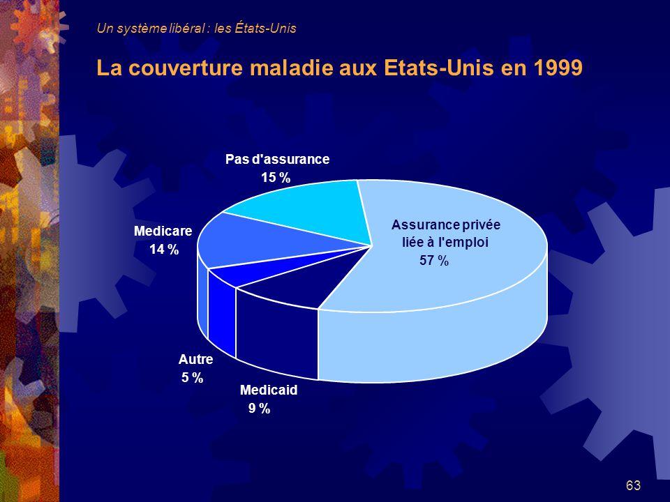 Un système libéral : les États-Unis La couverture maladie aux Etats-Unis en 1999