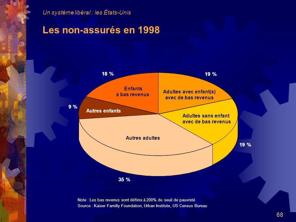 Adultes avec enfant(s) avec de bas revenus