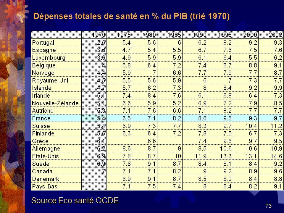 Dépenses totales de santé en % du PIB (trié 1970)