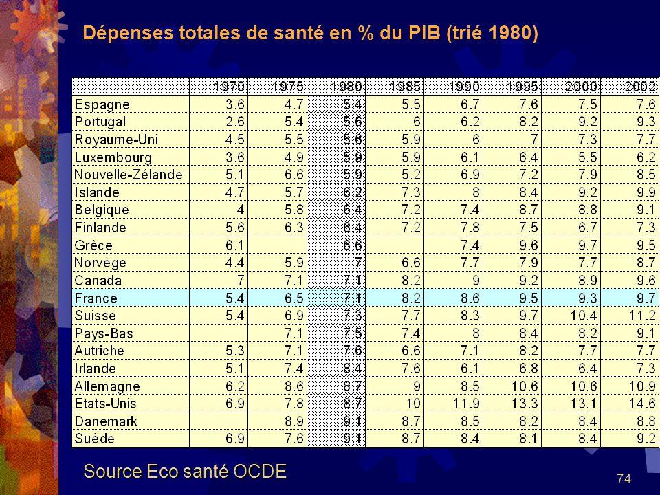 Dépenses totales de santé en % du PIB (trié 1980)
