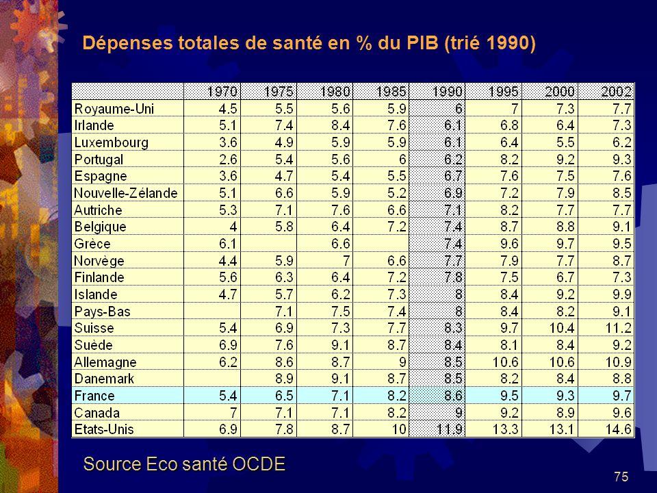 Dépenses totales de santé en % du PIB (trié 1990)