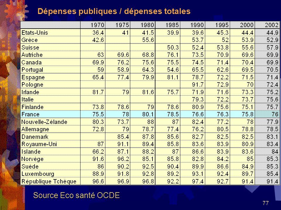 Dépenses publiques / dépenses totales