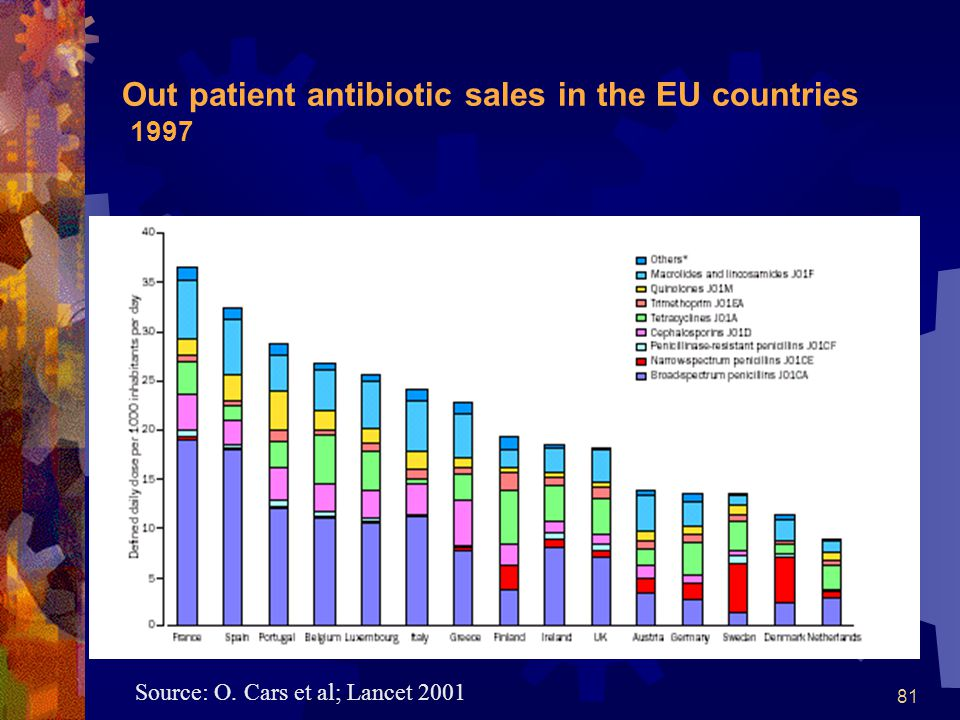 Out patient antibiotic sales in the EU countries 1997