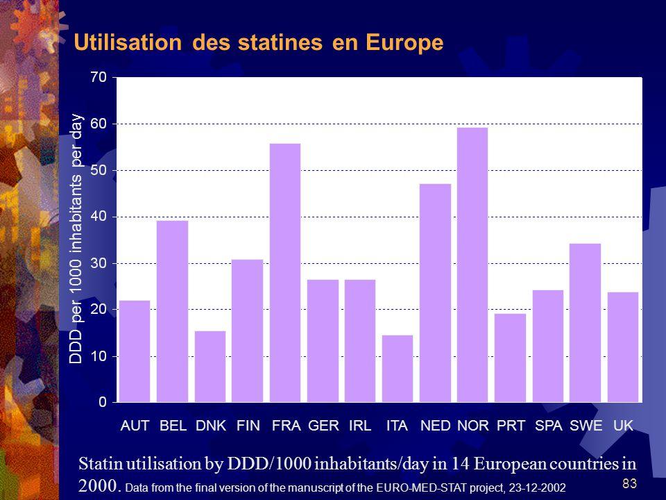 Utilisation des statines en Europe