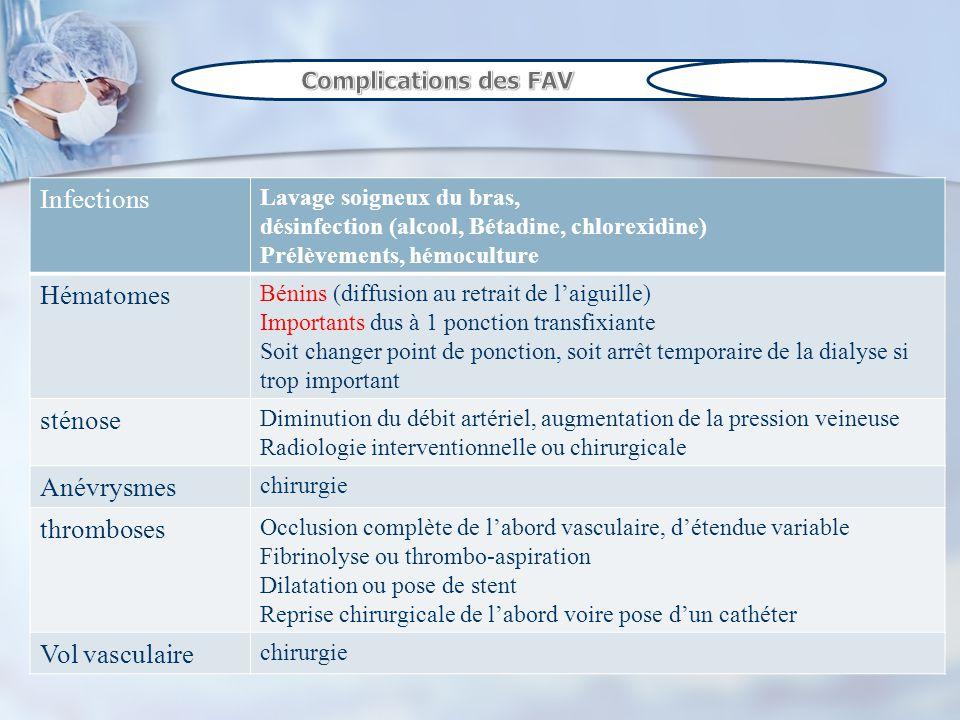 Infections Hématomes sténose Anévrysmes thromboses Vol vasculaire