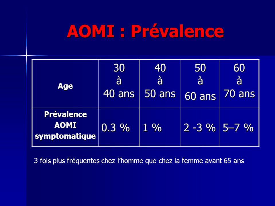 AOMI : Prévalence 30 à 40 ans 40 à 50 ans 50 à 60 ans 60 à 70 ans