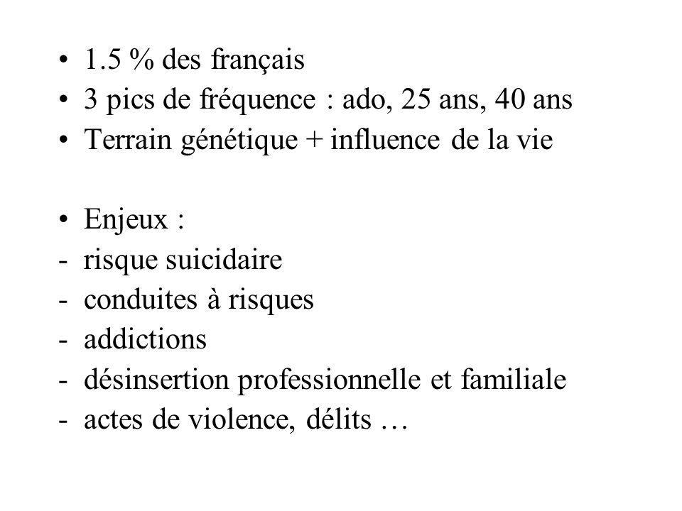 1.5 % des français 3 pics de fréquence : ado, 25 ans, 40 ans. Terrain génétique + influence de la vie.