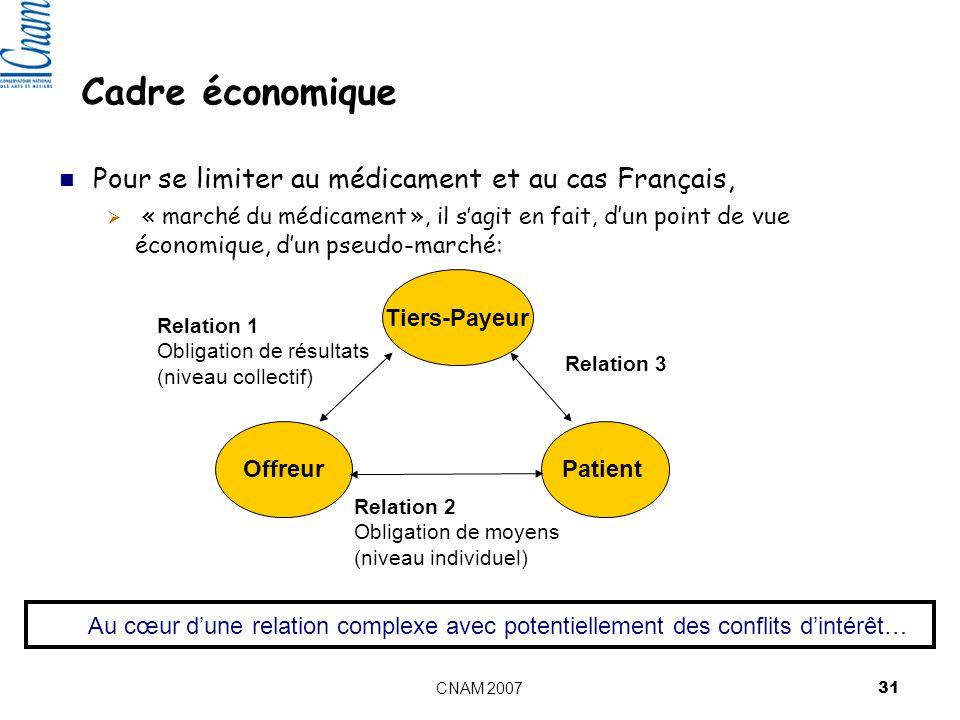 Cadre économique Pour se limiter au médicament et au cas Français,