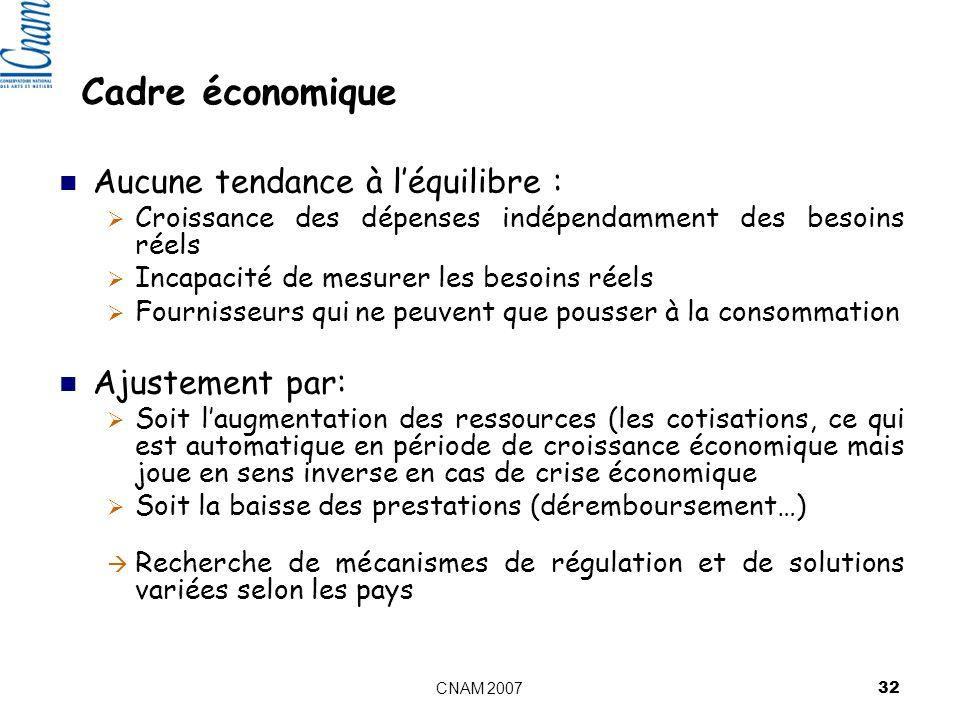 Cadre économique Aucune tendance à l'équilibre : Ajustement par: