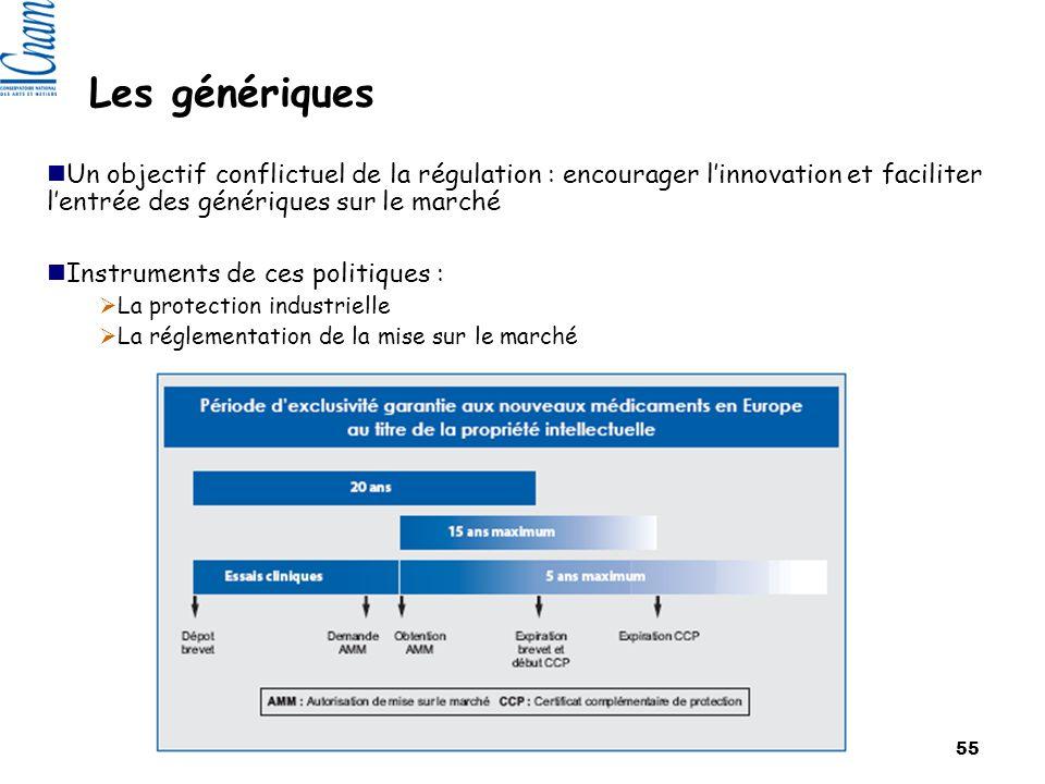 Les génériques Un objectif conflictuel de la régulation : encourager l'innovation et faciliter l'entrée des génériques sur le marché.