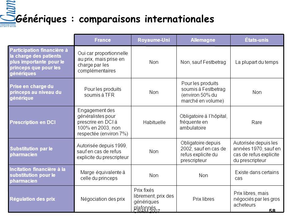 Génériques : comparaisons internationales