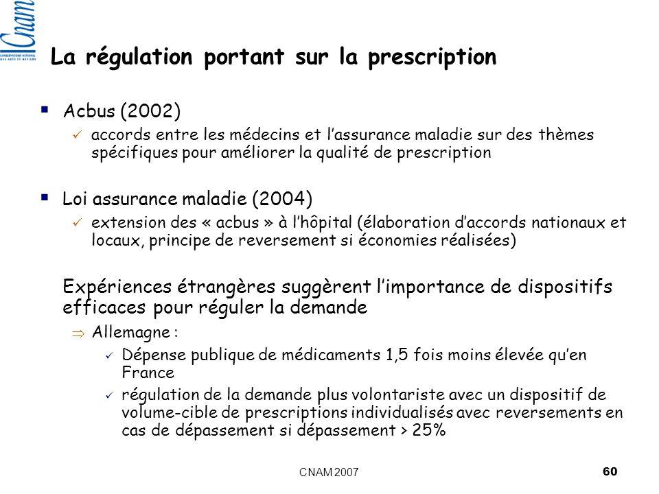 La régulation portant sur la prescription