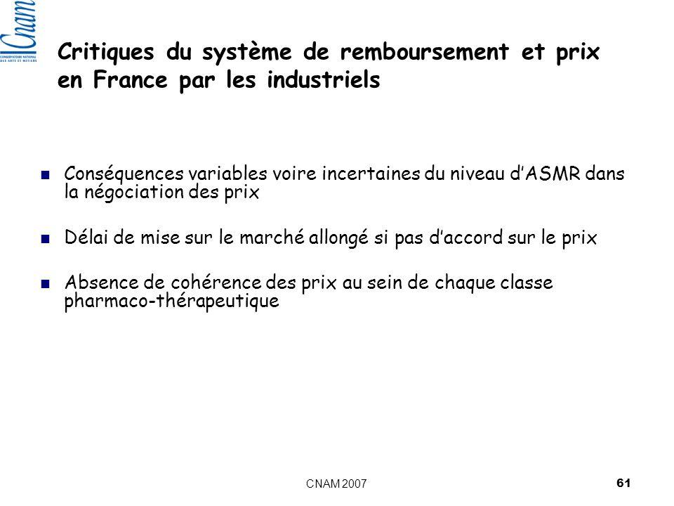 Critiques du système de remboursement et prix en France par les industriels