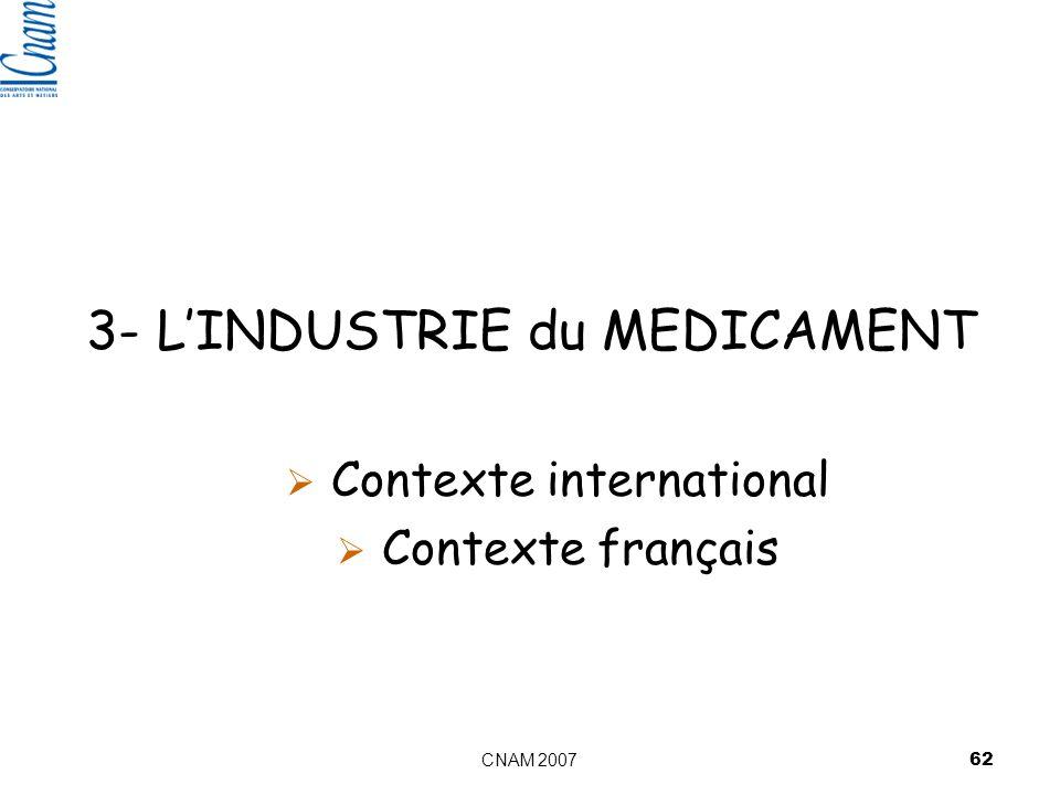 3- L'INDUSTRIE du MEDICAMENT