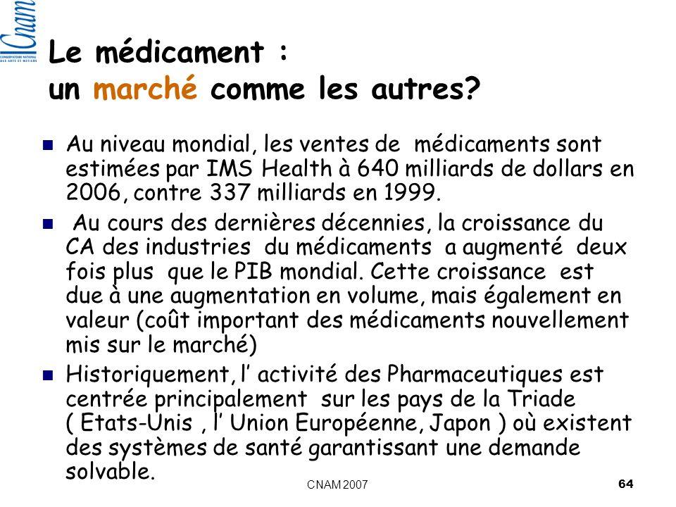 Le médicament : un marché comme les autres