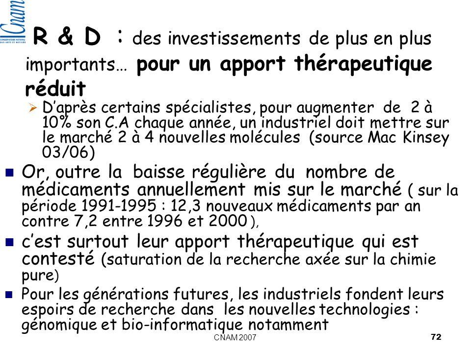 R & D : des investissements de plus en plus importants… pour un apport thérapeutique réduit