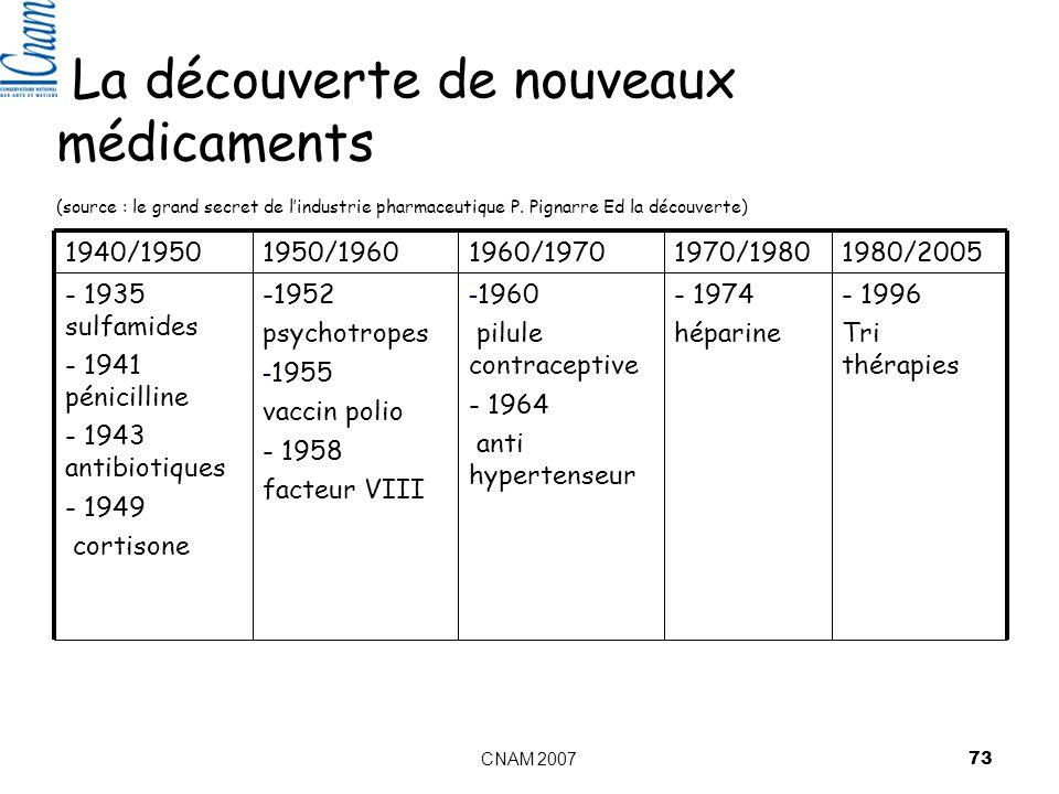 La découverte de nouveaux médicaments (source : le grand secret de l'industrie pharmaceutique P. Pignarre Ed la découverte)