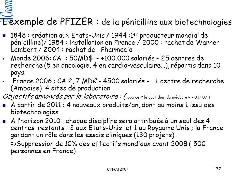 L'exemple de PFIZER : de la pénicilline aux biotechnologies