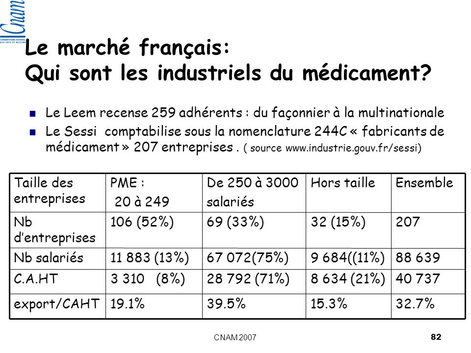 Le marché français: Qui sont les industriels du médicament