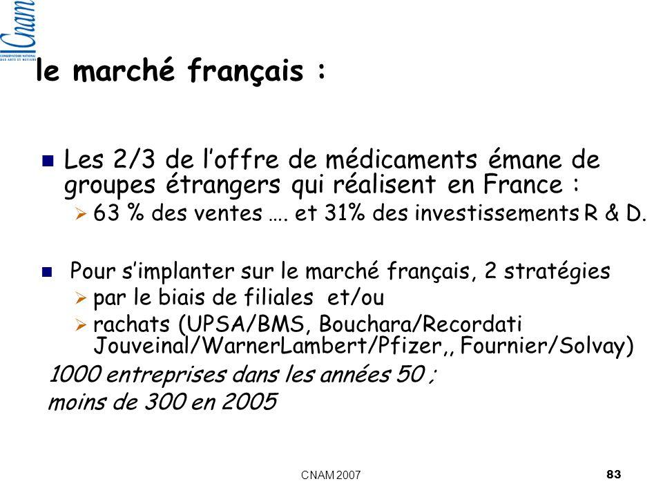le marché français : Les 2/3 de l'offre de médicaments émane de groupes étrangers qui réalisent en France :