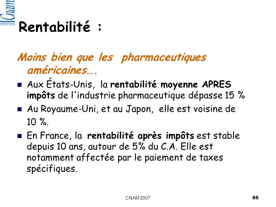 Rentabilité : Moins bien que les pharmaceutiques américaines….