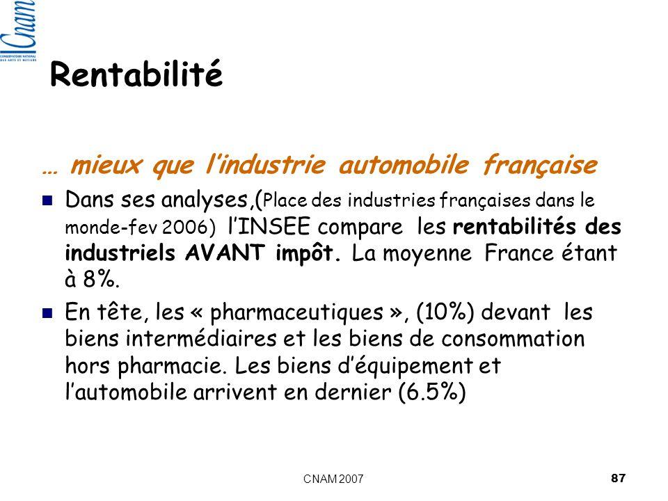 Rentabilité … mieux que l'industrie automobile française