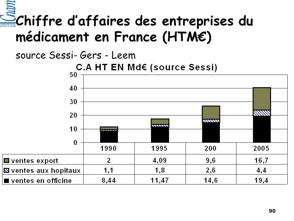 Chiffre d'affaires des entreprises du médicament en France (HTM€) source Sessi- Gers - Leem